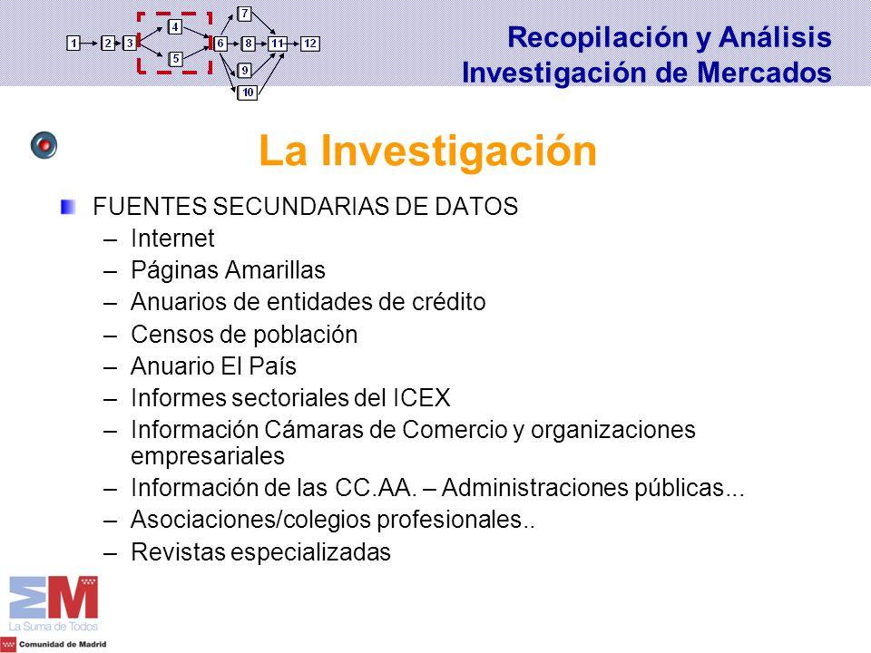 La Investigación Recopilación y Análisis Investigación de Mercados