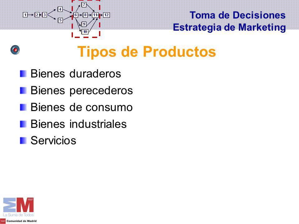 Tipos de Productos Bienes duraderos Bienes perecederos