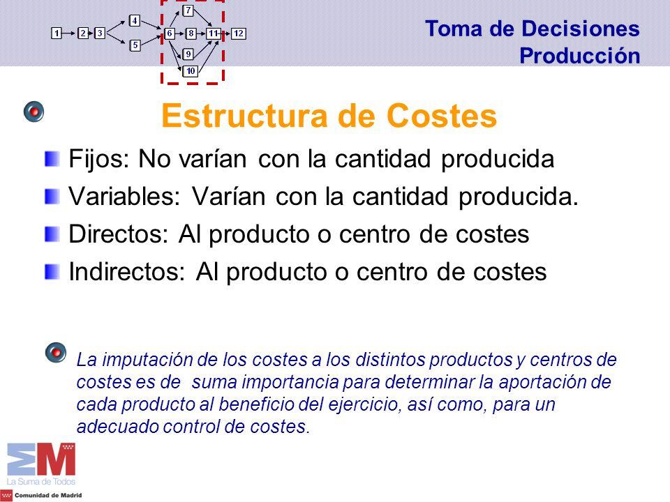 Estructura de Costes Fijos: No varían con la cantidad producida