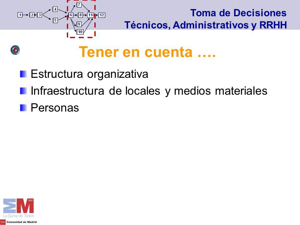 Tener en cuenta …. Estructura organizativa