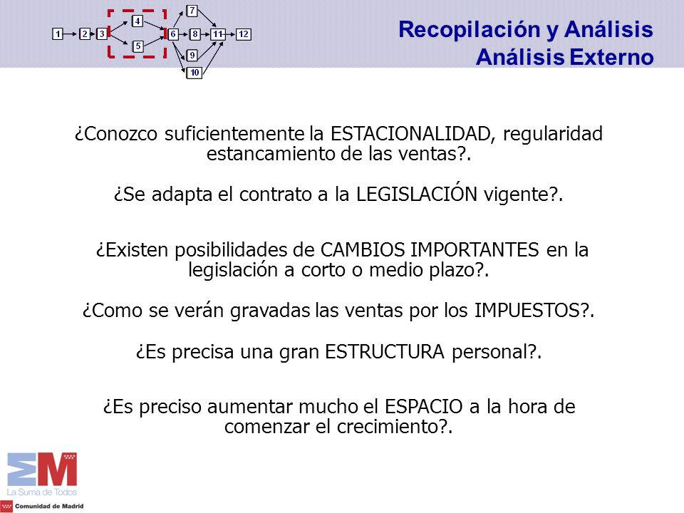 Recopilación y Análisis Análisis Externo