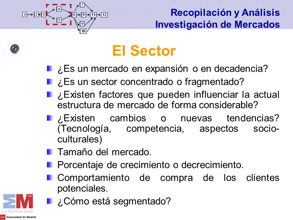 El Sector Recopilación y Análisis Investigación de Mercados