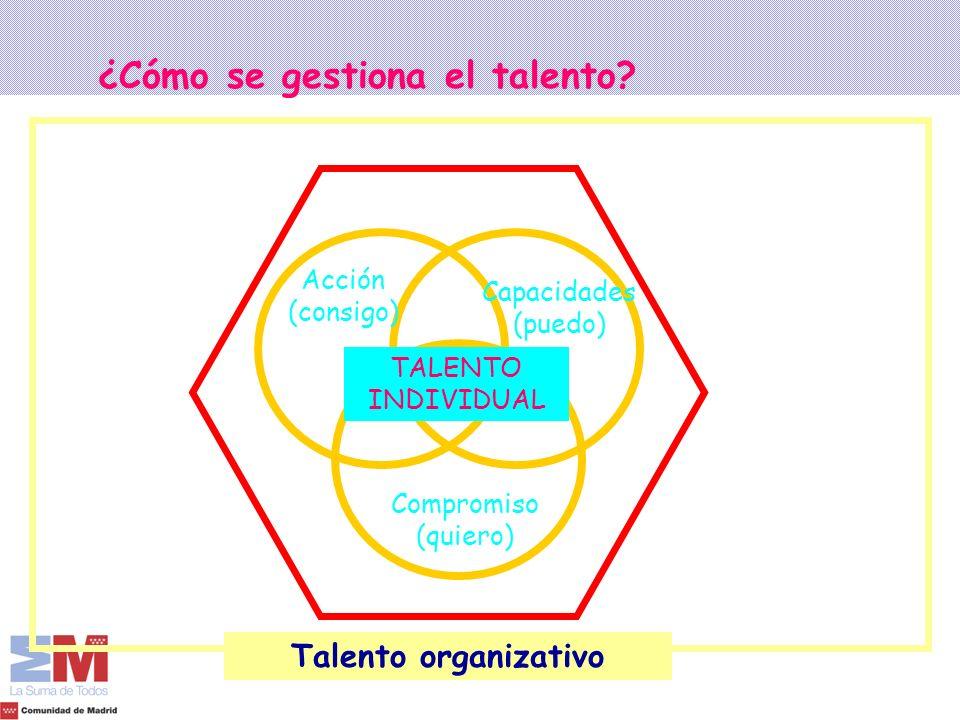 Organización y sistemas relacionales