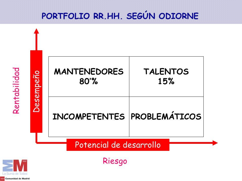 PORTFOLIO RR.HH. SEGÚN ODIORNE