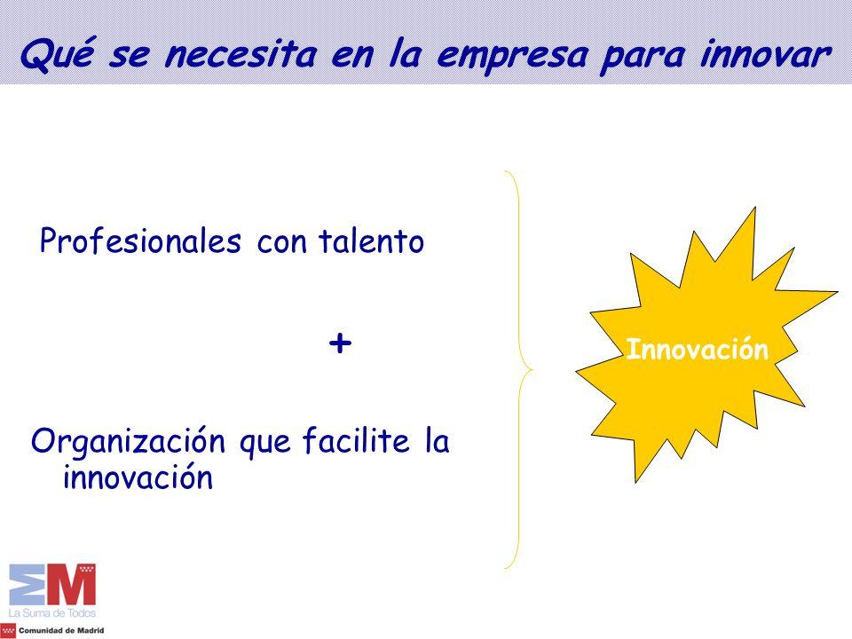 Qué se necesita en la empresa para innovar