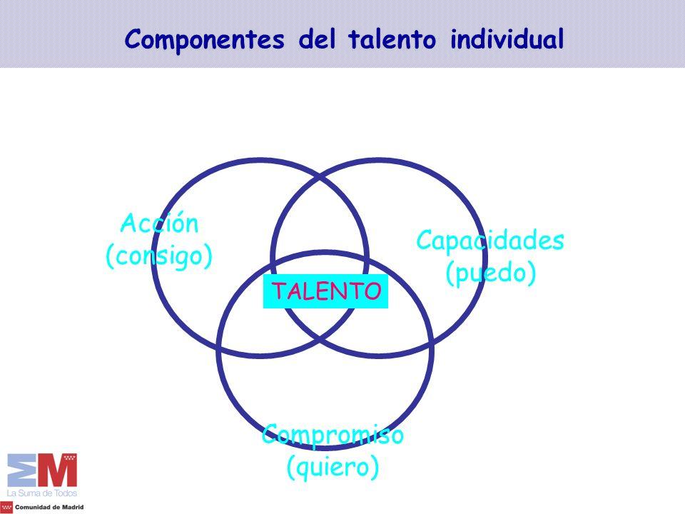 Componentes del talento individual