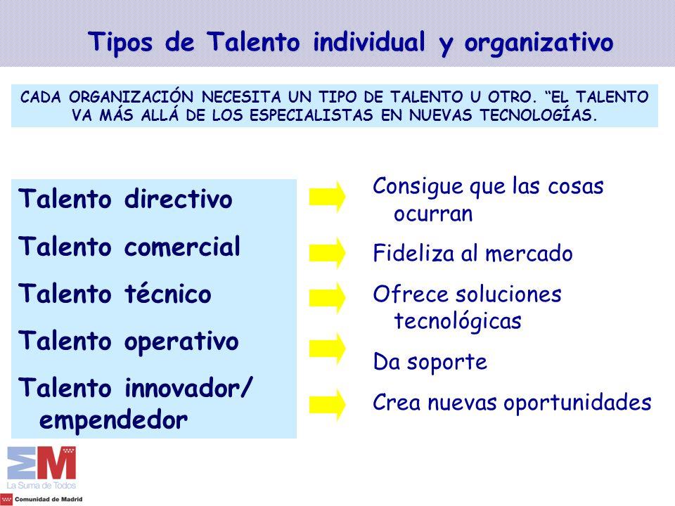 Tipos de Talento individual y organizativo