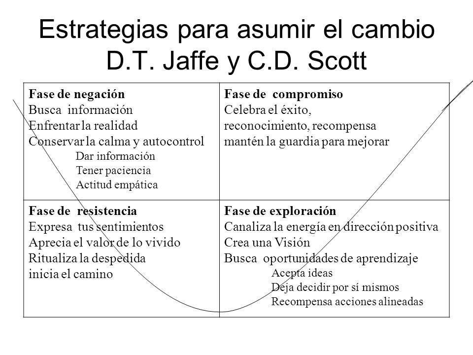 Estrategias para asumir el cambio D.T. Jaffe y C.D. Scott