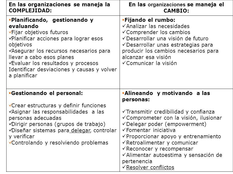En las organizaciones se maneja el CAMBIO: