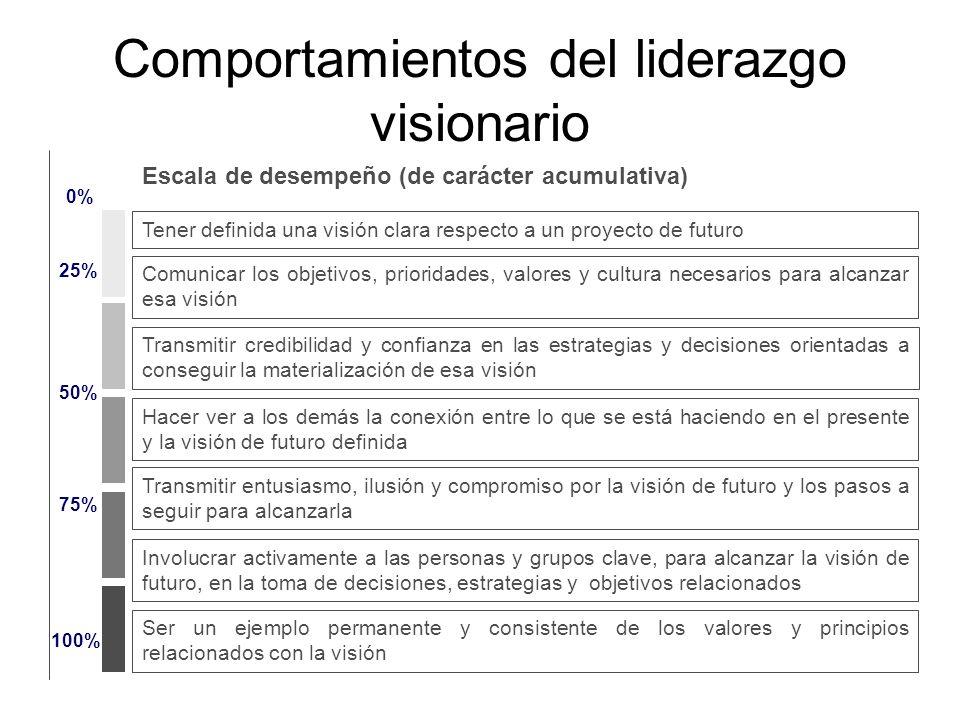 Comportamientos del liderazgo visionario