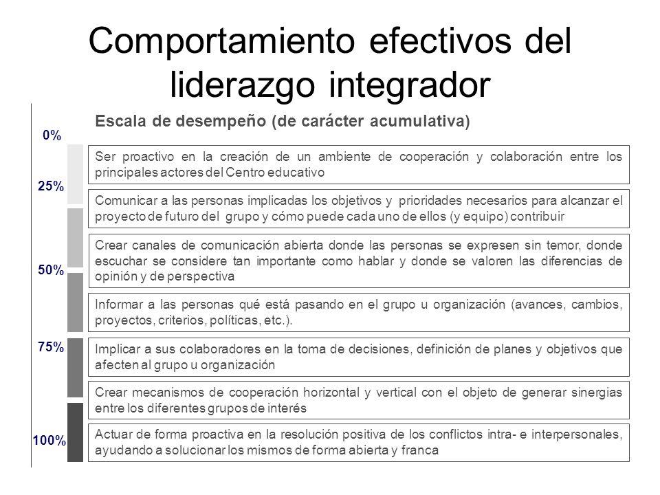 Comportamiento efectivos del liderazgo integrador