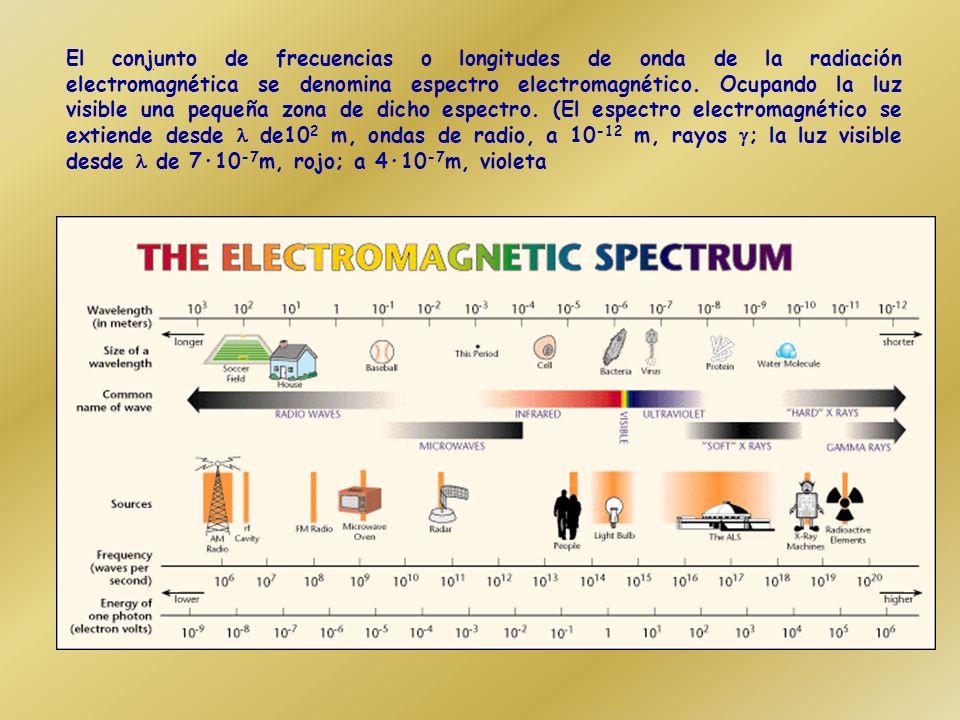 El conjunto de frecuencias o longitudes de onda de la radiación electromagnética se denomina espectro electromagnético.
