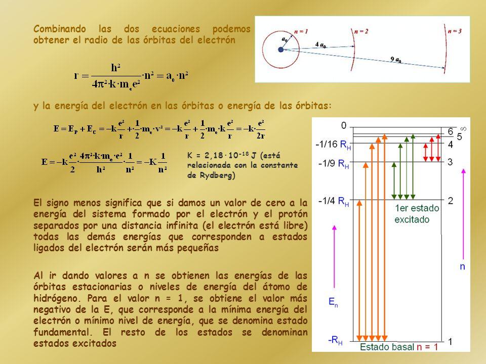 Combinando las dos ecuaciones podemos obtener el radio de las órbitas del electrón