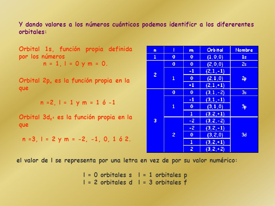 Orbital 1s, función propia definida por los números