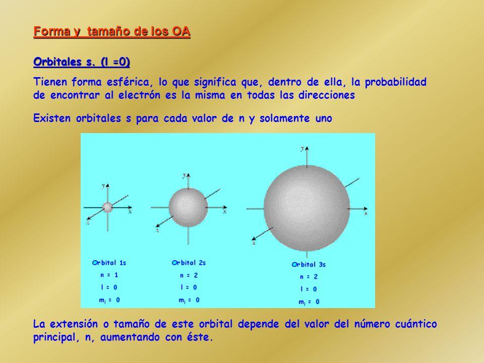 Forma y tamaño de los OA Orbitales s. (l =0)