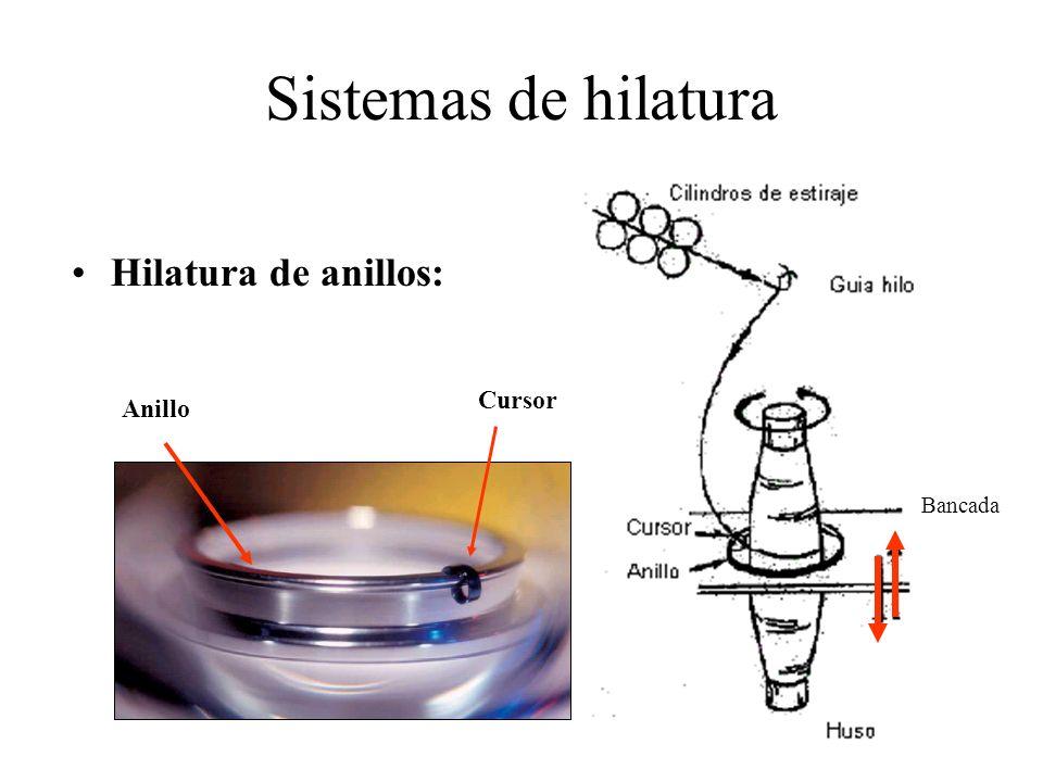 Sistemas de hilatura Hilatura de anillos: Cursor Anillo Bancada