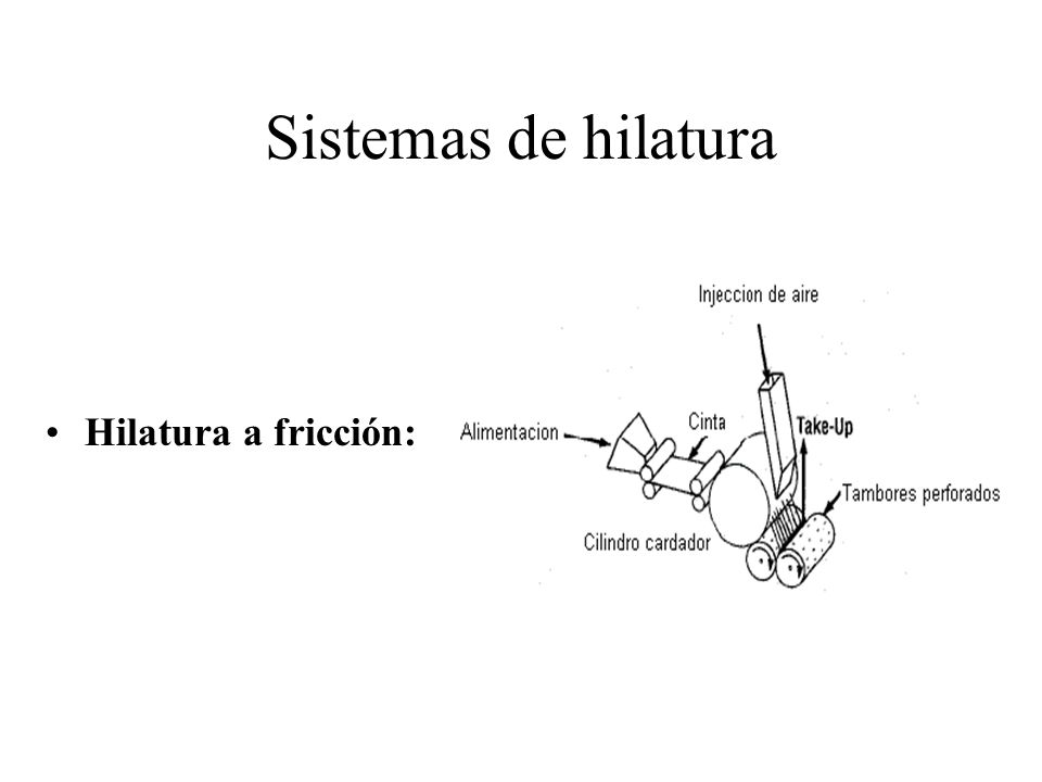 Sistemas de hilatura Hilatura a fricción: