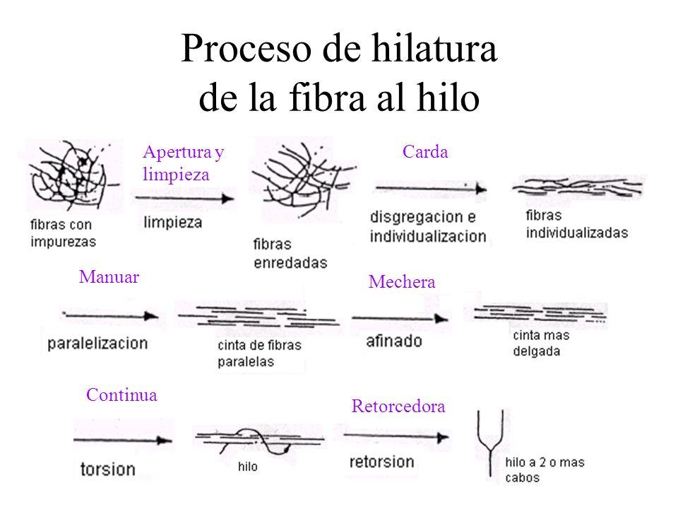 Proceso de hilatura de la fibra al hilo