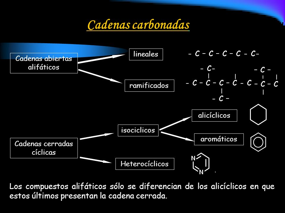 Cadenas carbonadas lineales. Cadenas abiertas alifáticos. ramificados. alicíclicos. isociclicos.
