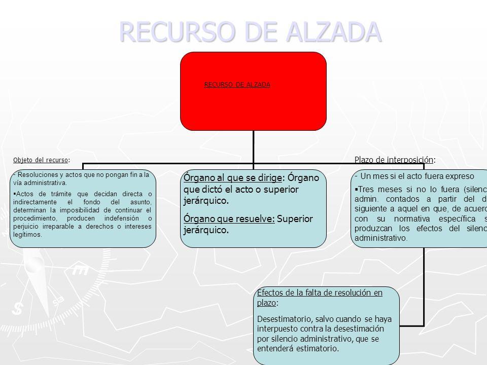 RECURSO DE ALZADA RECURSO DE ALZADA. Objeto del recurso: - Resoluciones y actos que no pongan fin a la vía administrativa.
