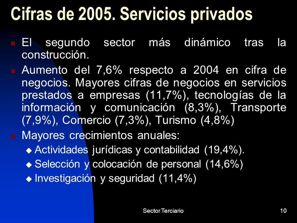 Cifras de 2005. Servicios privados
