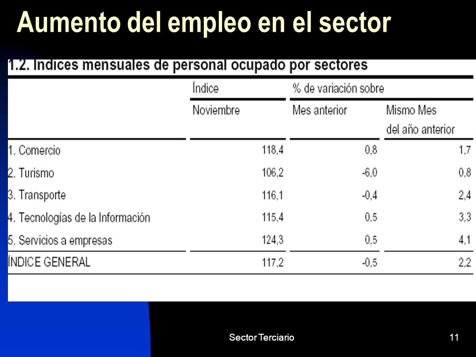 Aumento del empleo en el sector