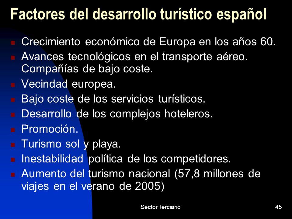 Factores del desarrollo turístico español