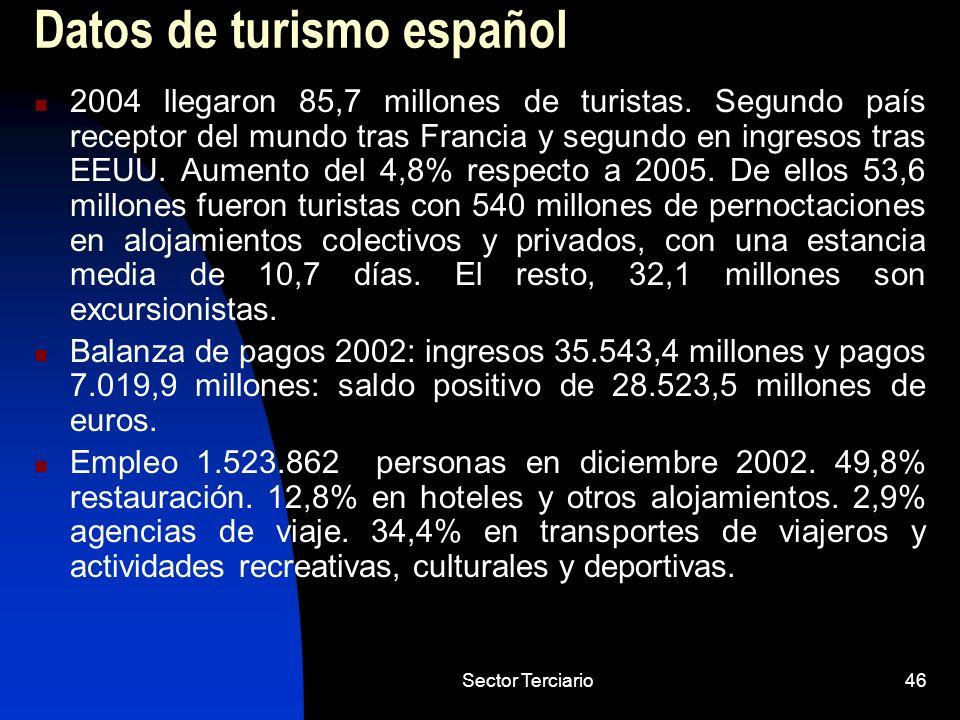 Datos de turismo español