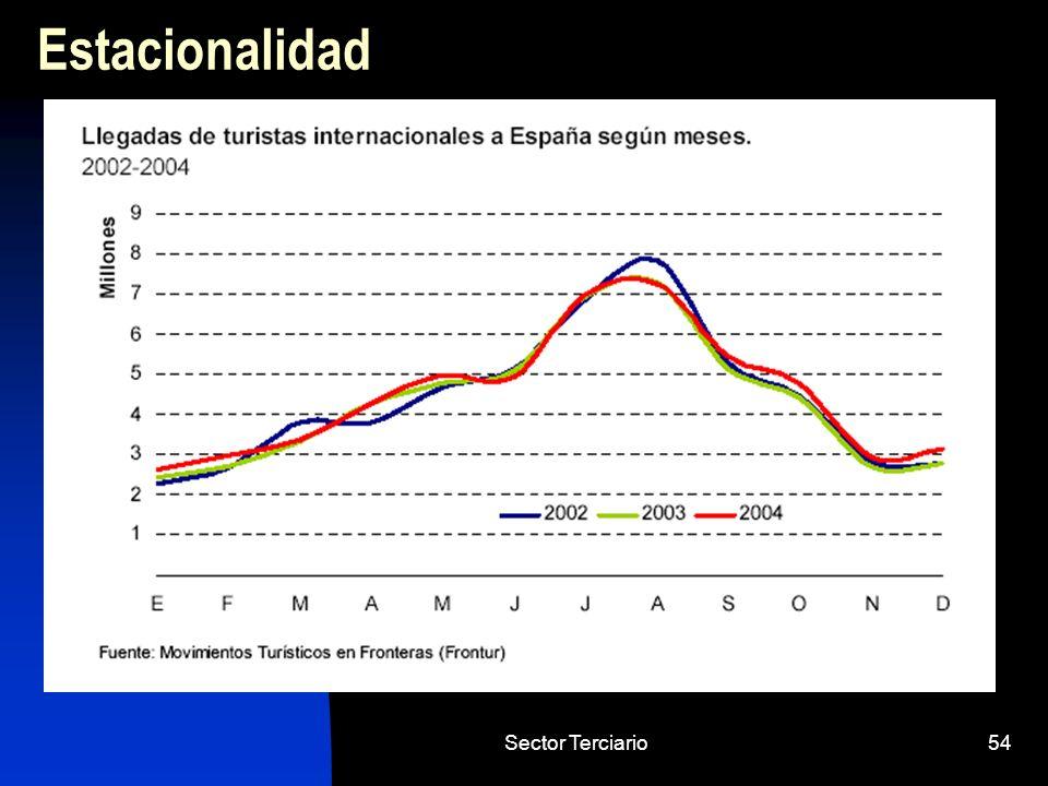 Estacionalidad Sector Terciario