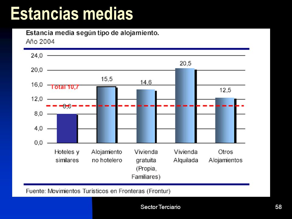 Estancias medias Sector Terciario