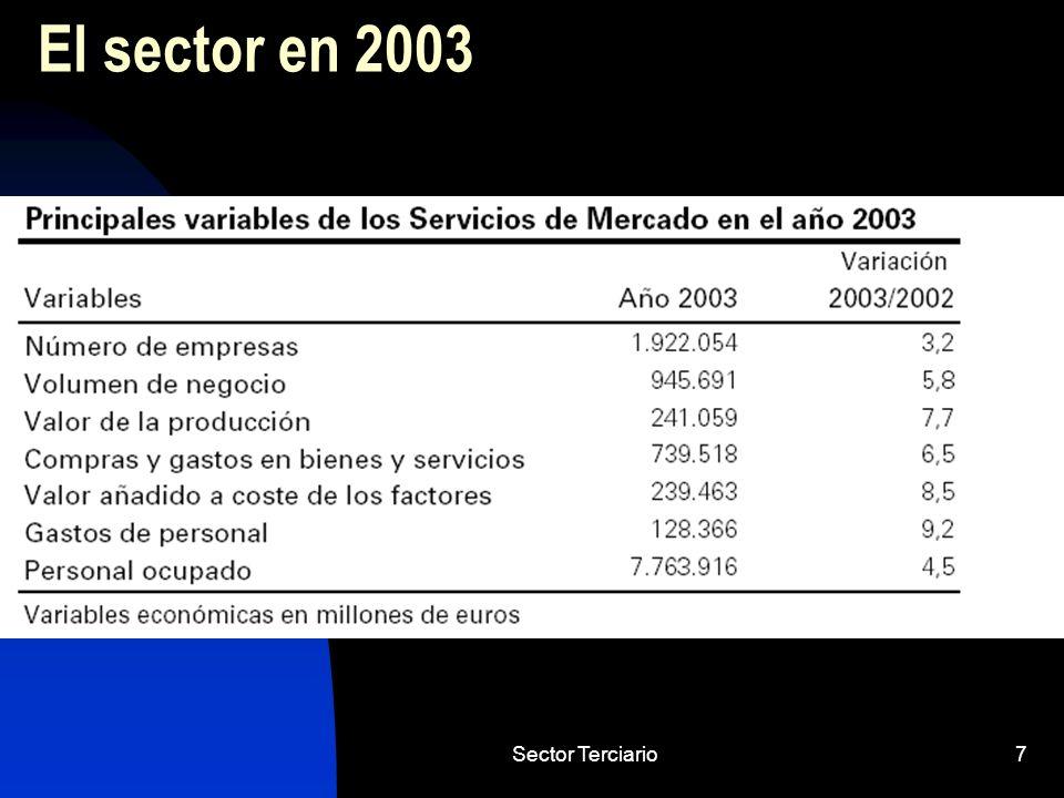 El sector en 2003 Sector Terciario