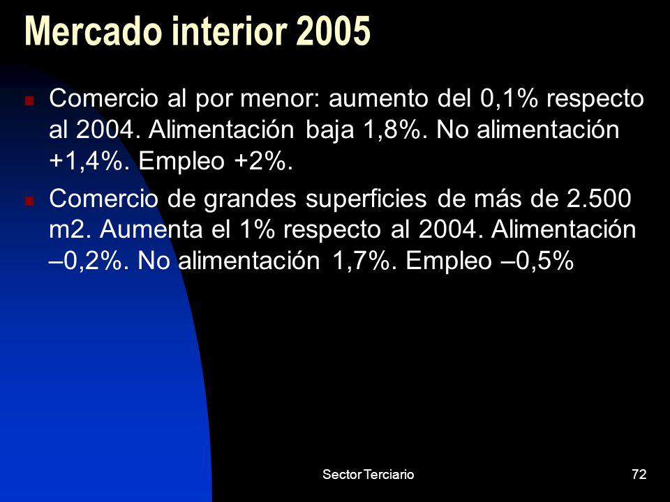 Mercado interior 2005 Comercio al por menor: aumento del 0,1% respecto al 2004. Alimentación baja 1,8%. No alimentación +1,4%. Empleo +2%.