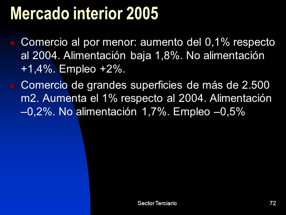 Mercado interior 2005Comercio al por menor: aumento del 0,1% respecto al 2004. Alimentación baja 1,8%. No alimentación +1,4%. Empleo +2%.