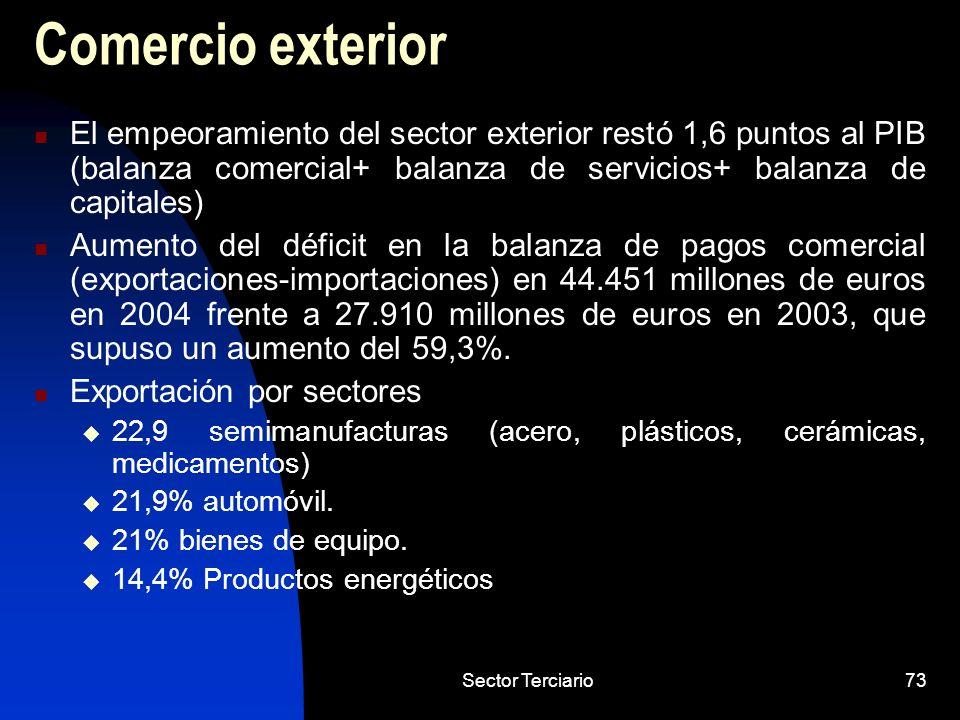 Comercio exterior El empeoramiento del sector exterior restó 1,6 puntos al PIB (balanza comercial+ balanza de servicios+ balanza de capitales)
