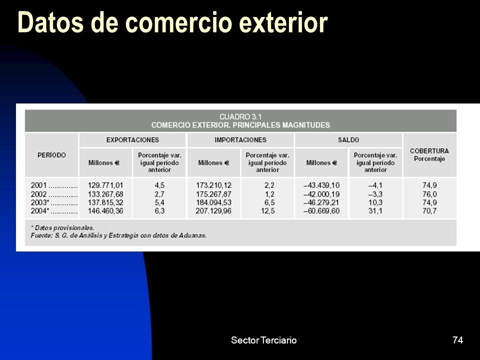 Datos de comercio exterior