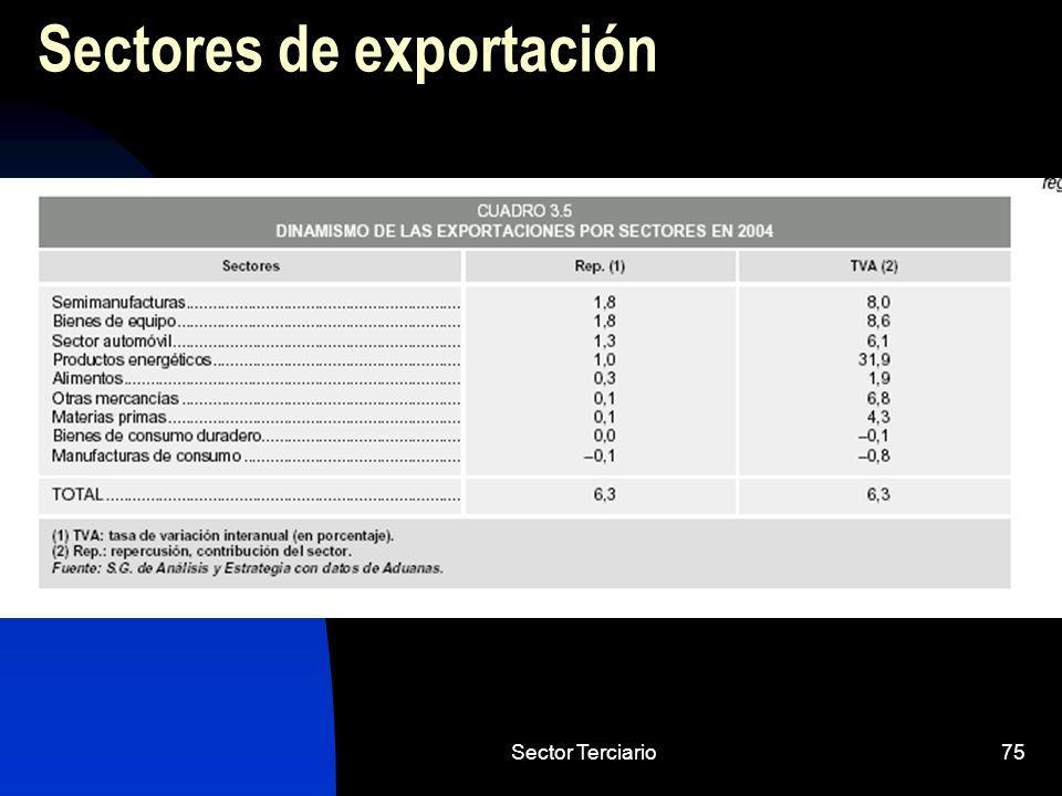 Sectores de exportación