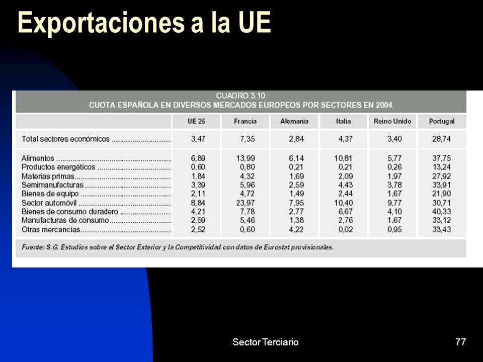 Exportaciones a la UE Sector Terciario