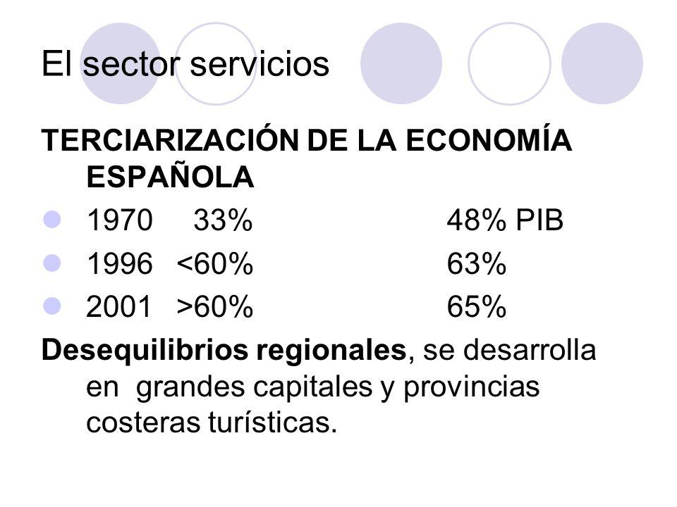El sector servicios TERCIARIZACIÓN DE LA ECONOMÍA ESPAÑOLA