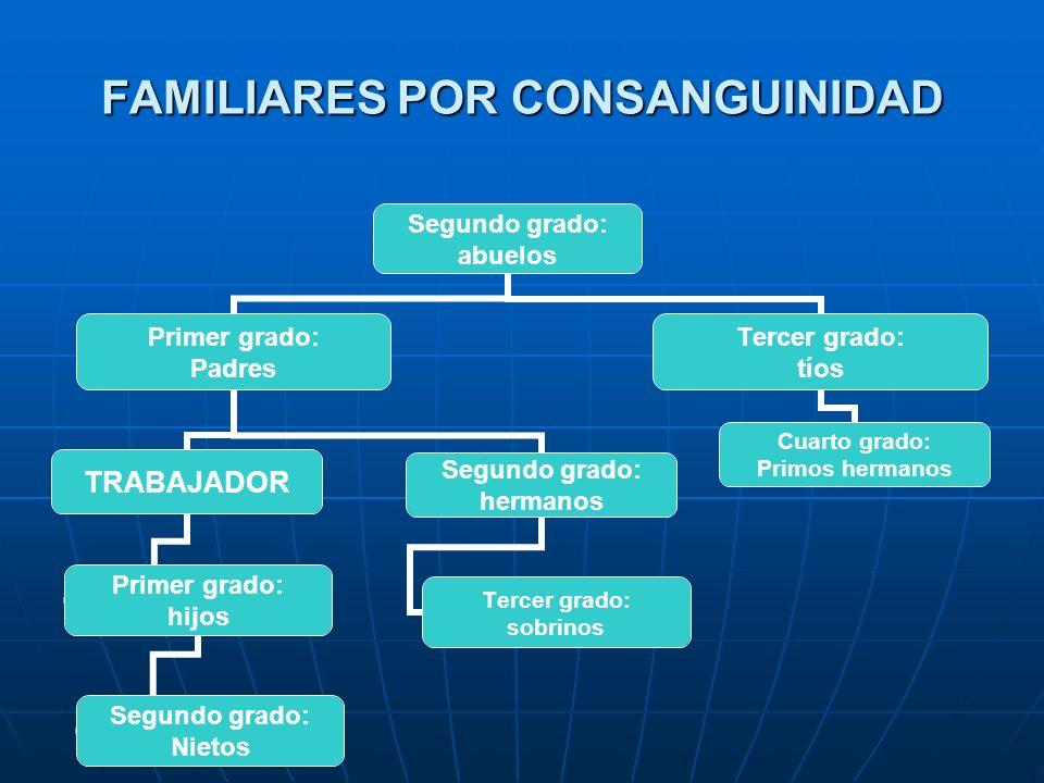 FAMILIARES POR CONSANGUINIDAD