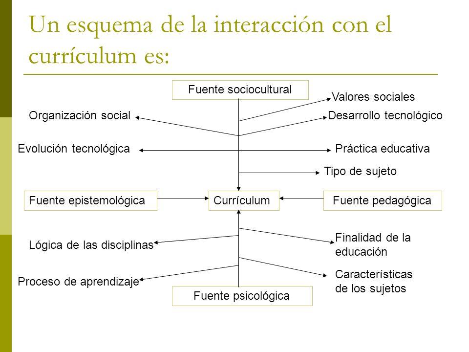 Un esquema de la interacción con el currículum es: