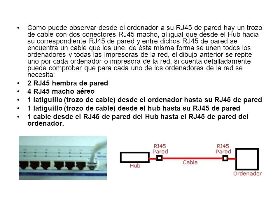 Como puede observar desde el ordenador a su RJ45 de pared hay un trozo de cable con dos conectores RJ45 macho, al igual que desde el Hub hacia su correspondiente RJ45 de pared y entre dichos RJ45 de pared se encuentra un cable que los une, de ésta misma forma se unen todos los ordenadores y todas las impresoras de la red, el dibujo anterior se repite uno por cada ordenador o impresora de la red, si cuenta detalladamente puede comprobar que para cada uno de los ordenadores de la red se necesita: