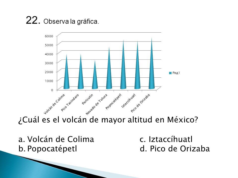 22. Observa la gráfica. ¿Cuál es el volcán de mayor altitud en México