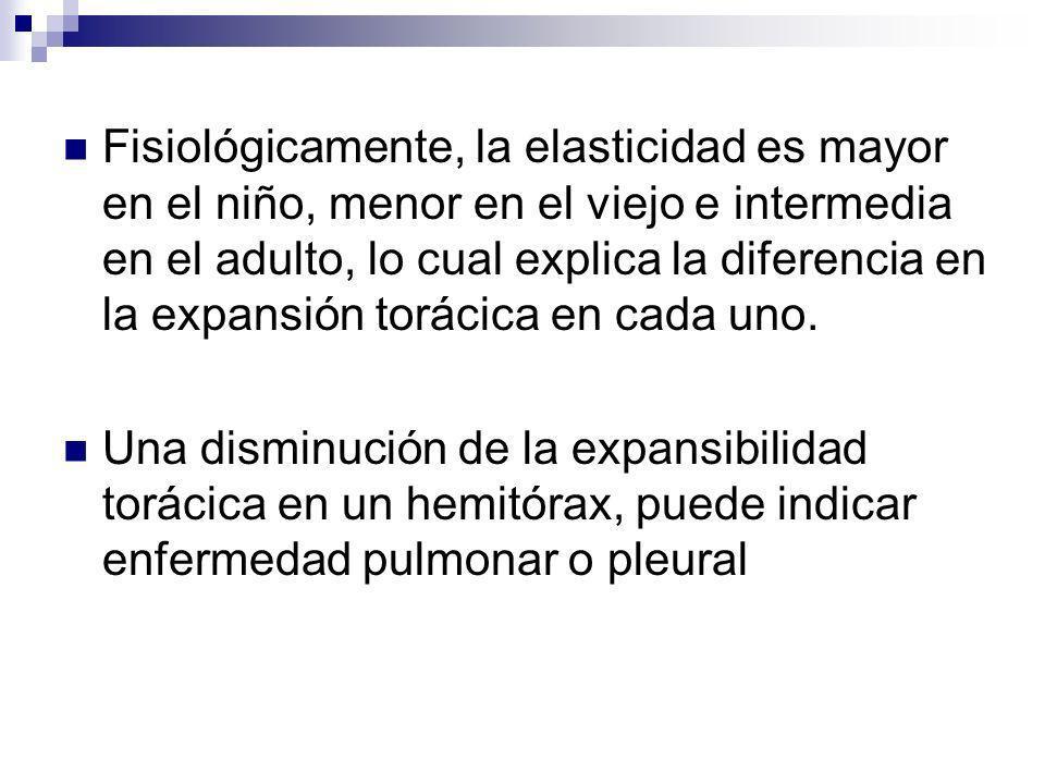 Fisiológicamente, la elasticidad es mayor en el niño, menor en el viejo e intermedia en el adulto, lo cual explica la diferencia en la expansión torácica en cada uno.