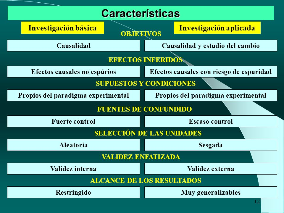 Características Investigación básica Investigación aplicada OBJETIVOS