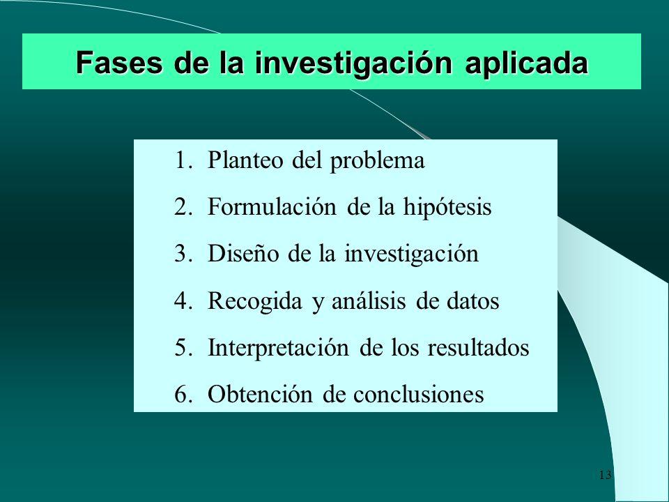 Fases de la investigación aplicada