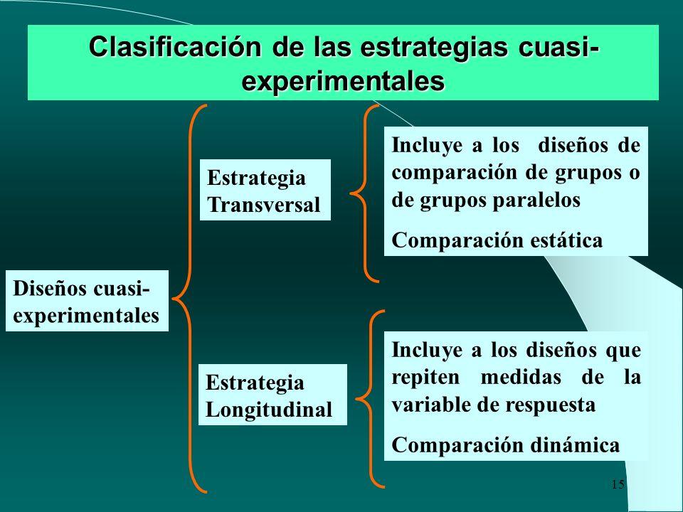Clasificación de las estrategias cuasi-experimentales