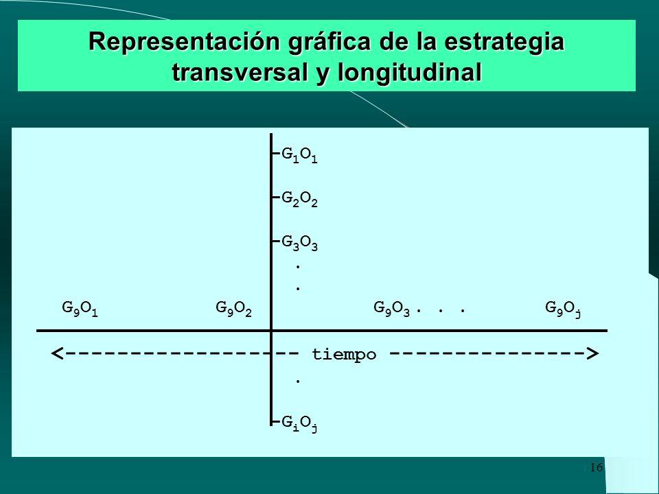 Representación gráfica de la estrategia transversal y longitudinal