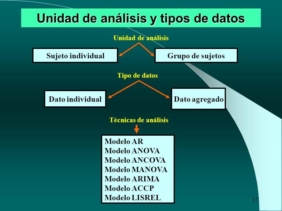 Unidad de análisis y tipos de datos