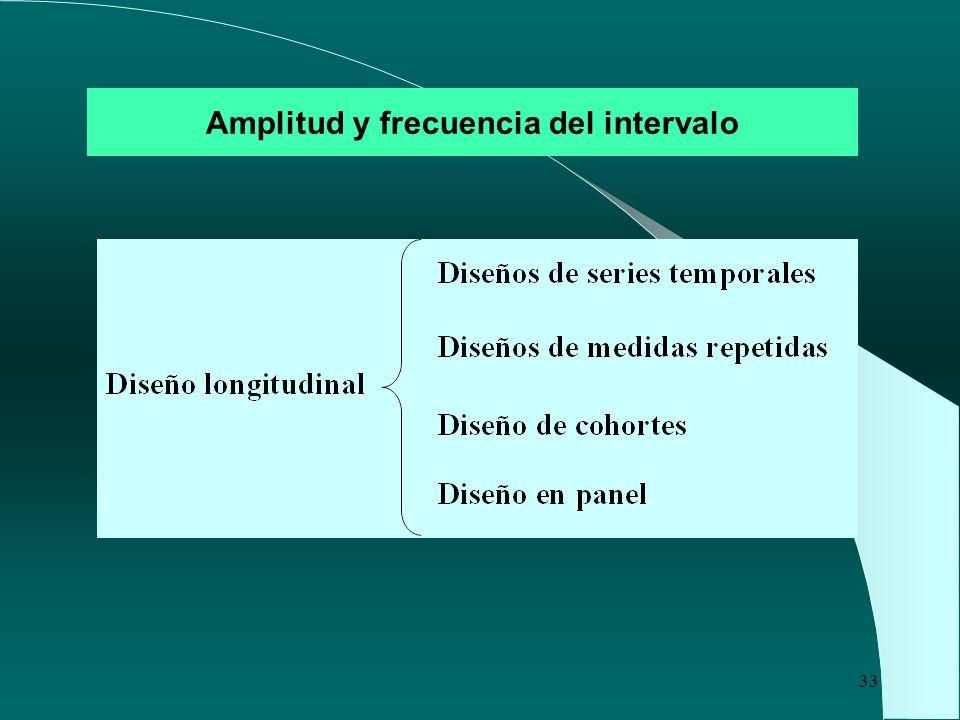 Amplitud y frecuencia del intervalo