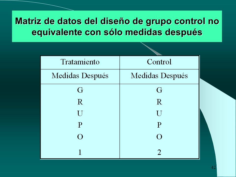 Matriz de datos del diseño de grupo control no equivalente con sólo medidas después